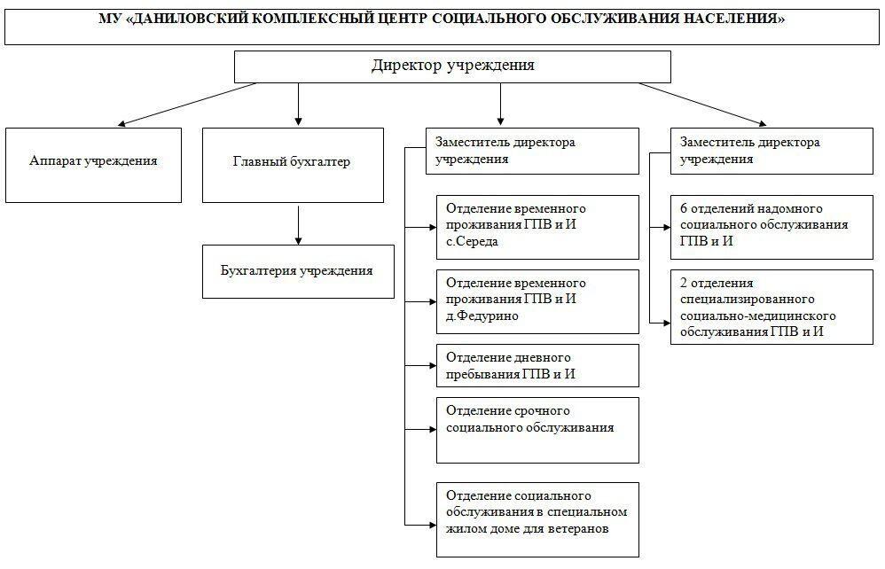 Структура подразделения: Схема